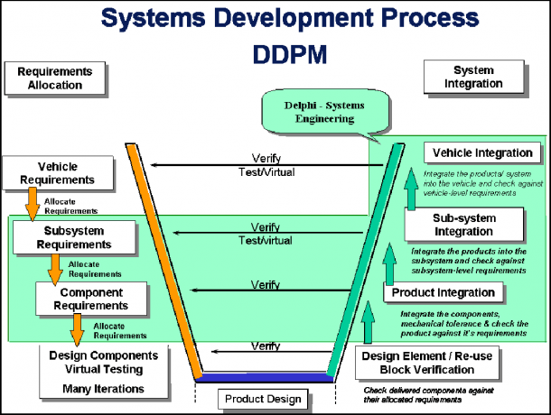 Figure 2 From Systems Engineering Approach In Development Of