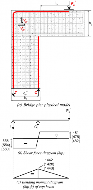 Shear Force And Bending Moment Diagram Of The Equivalent Beam