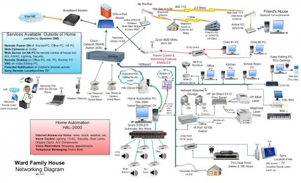 Wired Home Network Diagram