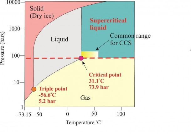 Phase Diagram Of Co2 Change