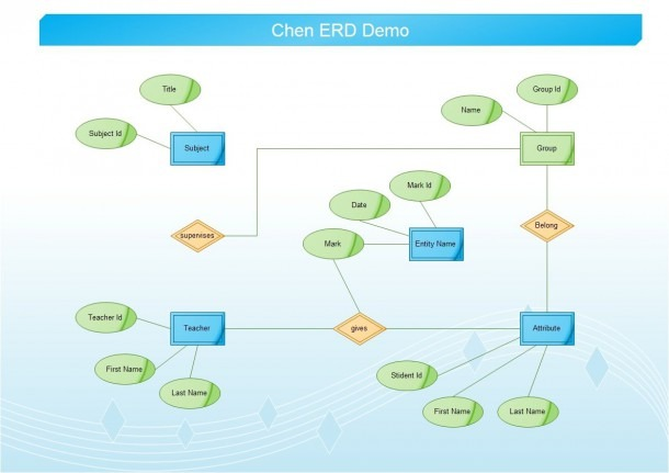 Er Diagrams Are Visual Tools That Are Used In The Entity