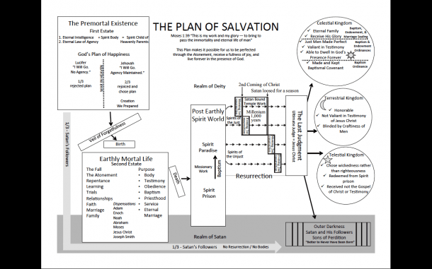 Plan Of Salvation (in Depth) Picture (lds)