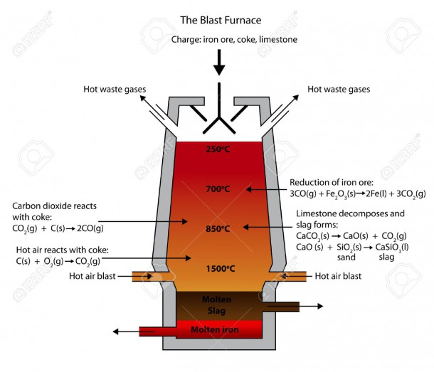 Illustration Of The Blast Furnace For The Smelting Of Iron Ore