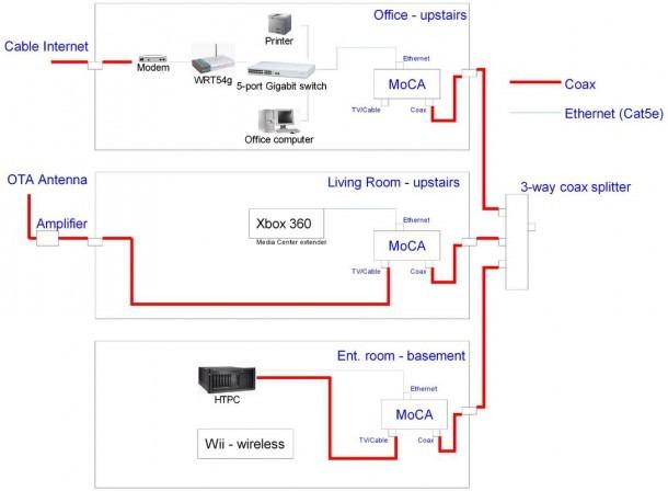 Moca Network Wiring Diagram