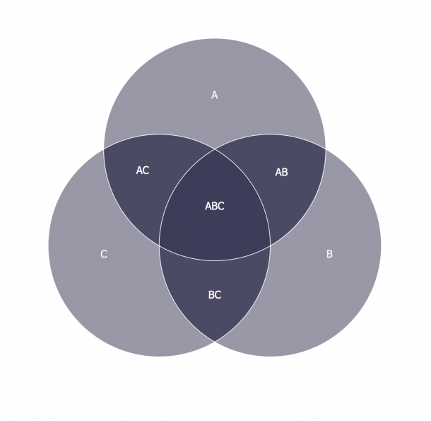 3 Circle Venn Diagram  Venn Diagram Template  Venn's Construction