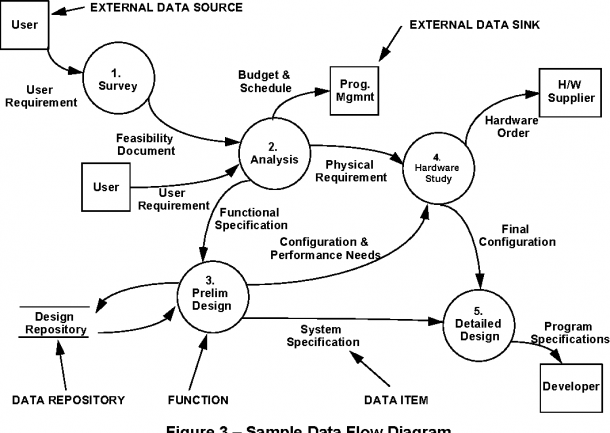 Relationships Between Common Graphical Representations Used In