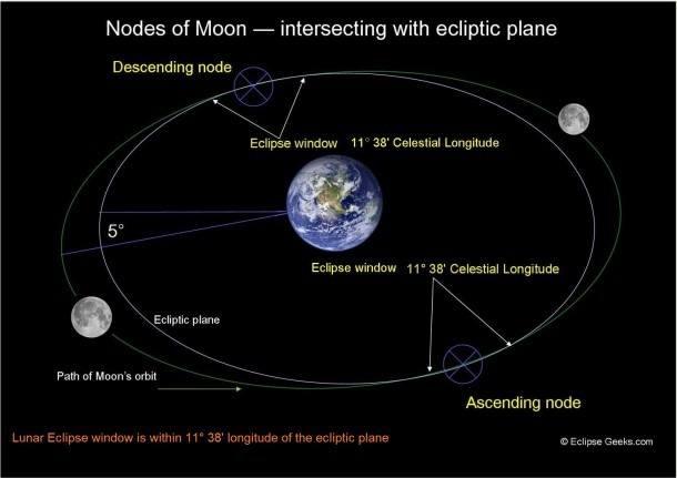 Geometry Of Lunar Eclipse, Various Types Of Lunar Eclipses