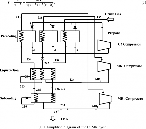 Figure 1 From Optimization Of The C 3 Mr Cycle With Genetic