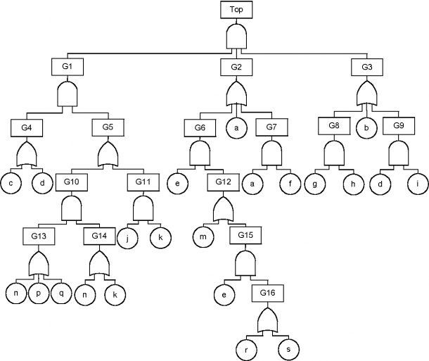 A Fault Tree Analysis Strategy Using Binary Decision Diagrams