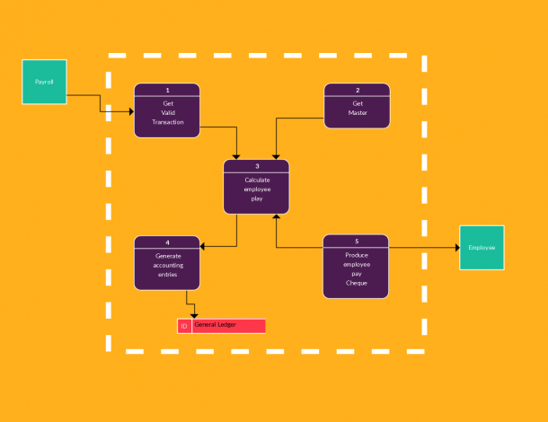 Data Flow Diagram Example Of A Payroll System
