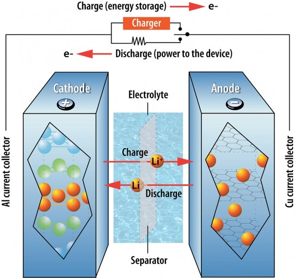 What's Going To Happen To Your Vehicle's Lithium Battery At The