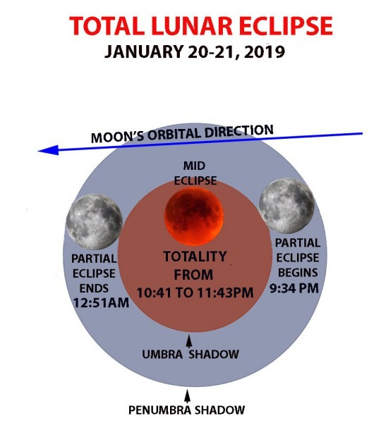 Starwatch  The Total Lunar Eclipse Drought Is Over!