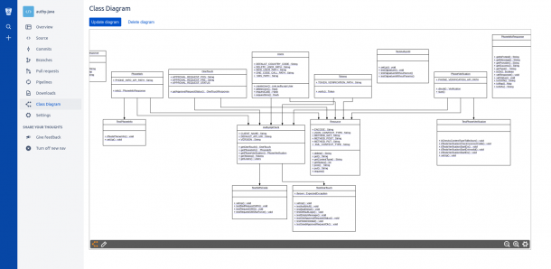Uml Class Diagrams By Lucidchart