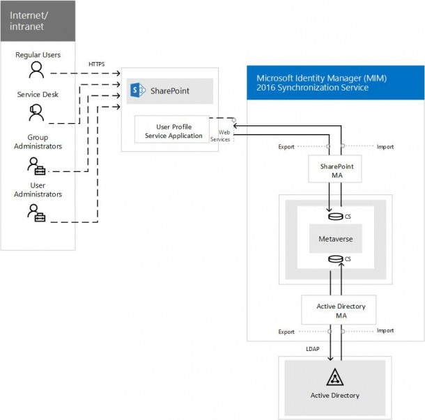 Overview Of Microsoft Identity Manager Synchronization Service In