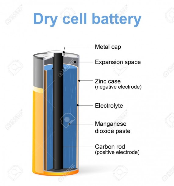 Parts Of A Dry Cell Battery  Vector Diagram Royalty Free Cliparts
