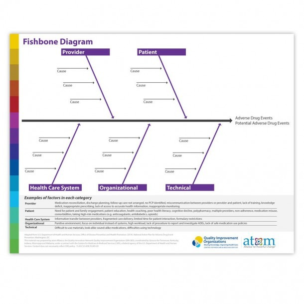 Fishbone Diagram Helps Get To The Root Cause Of An Adverse Drug