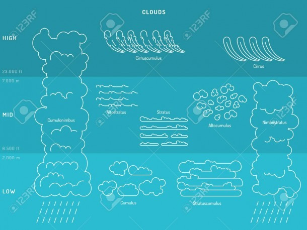 Diagram Of Cloud Types And Their Location And Education Depending