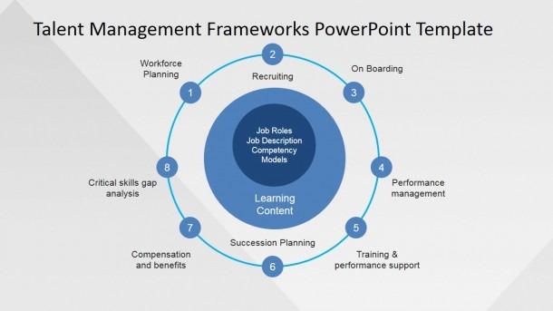 Talent Management Frameworks Powerpoint Template