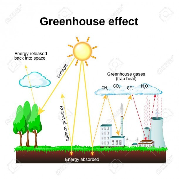 Greenhouse Effect  Diagram Showing How The Greenhouse Effect