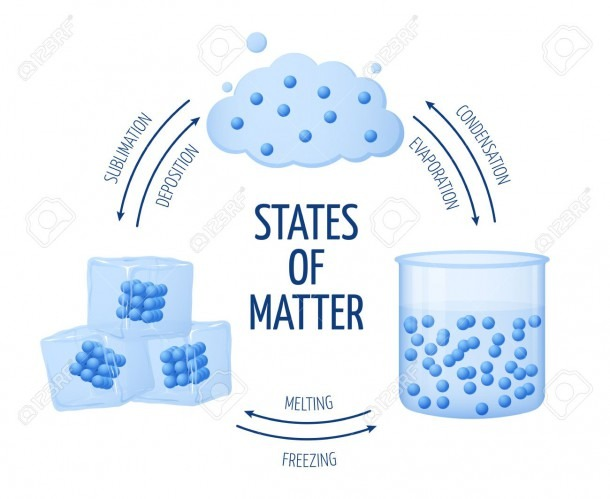 Different States Of Matter Solid, Liquid, Gas Vector Diagram