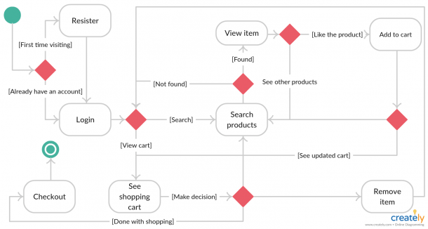 Online Shopping State Diagram