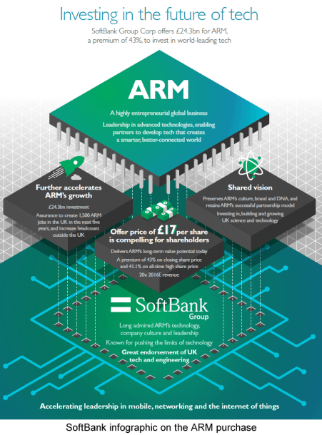Softbank's Purchase Of Arm Could Be A Death Knell For Intel X86