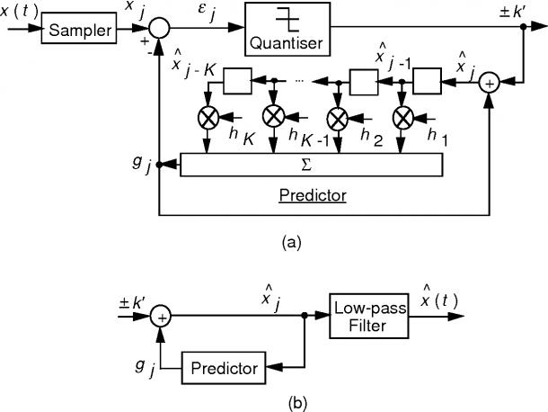 Figure 17 1 From Delta Modulation On Mac 17  Delta Modulation
