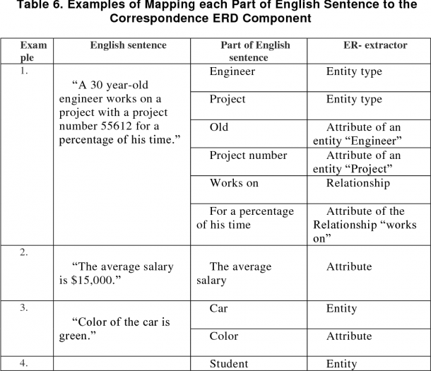 Table 6 From Extracting Entity Relationship Diagram ( Erd ) From