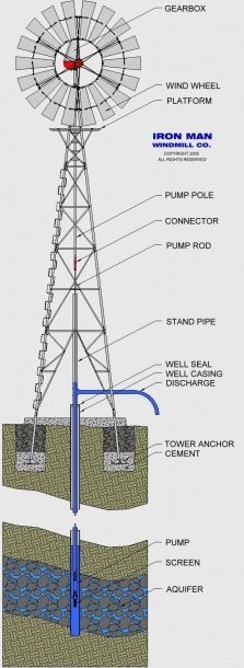 Great Schematic Of A Water Pumping Windmill By Ironman Windmill Co