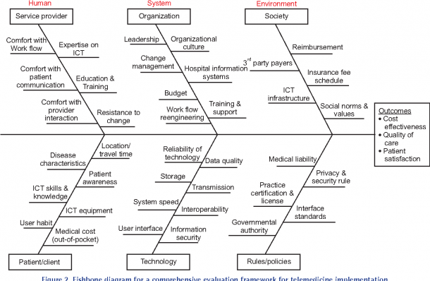Figure 2 From Evaluation Framework For Telemedicine Using The
