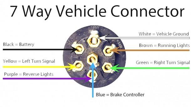 Tractor Trailer Wiring Connector Diagram