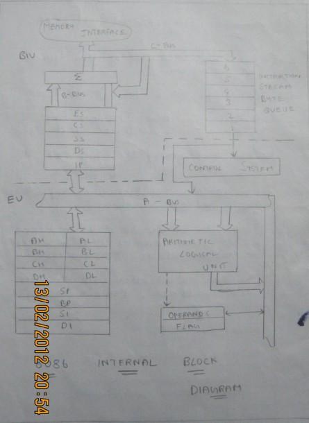 Block Diagram 8086 Microprocessor Architecture