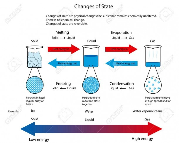 Diagram Illustrating The Physical Changes Of State From Solid