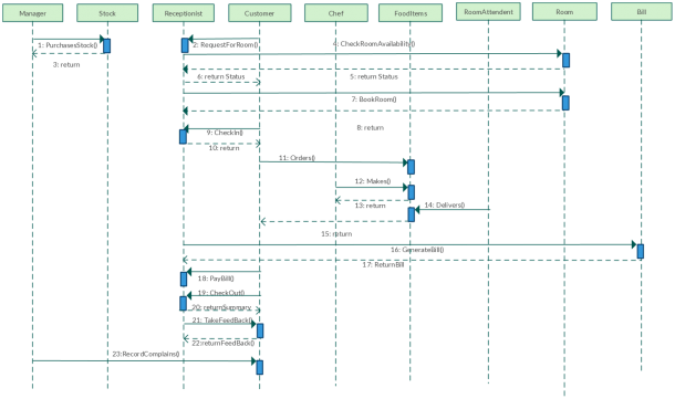 Uml Sequence Diagram Template For Hotel Management System  Use