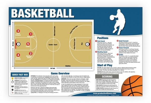 Basketball Chart Poster