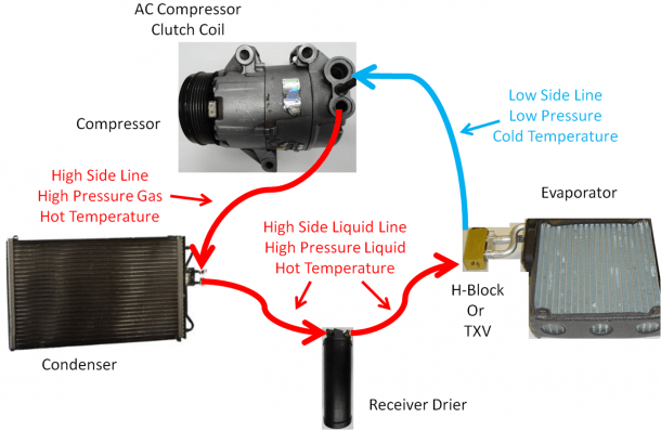 Diy Auto Service  Air Conditioning (ac) System Operation With Txv