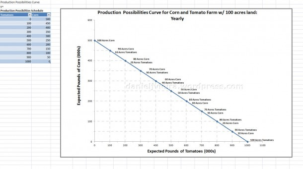 Chart) Econ  101  The Production Possibilities Curve