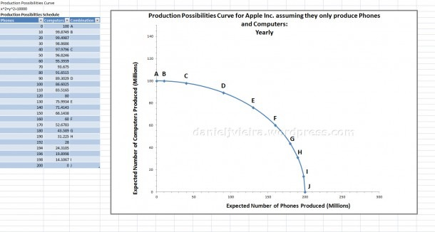 Production Possibilities Curve  Firm