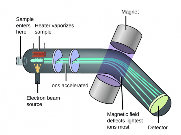 Mass Spectrometry And Isotopes (article)