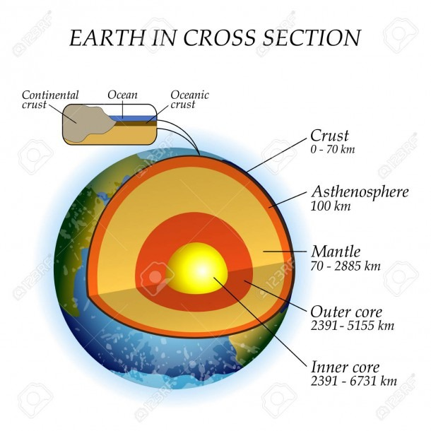The Structure Of The Earth In A Cross Section, The Layers Of