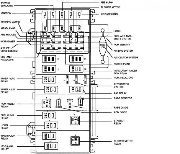 1995 Explorer Fuse Panel Diagram