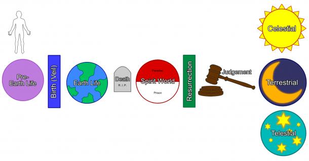 Lds Plan Of Salvation Cutouts