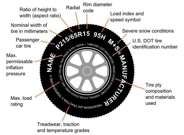 Car Lug Wheel Diagram