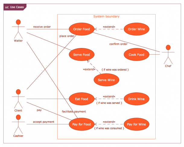 Example 5  Use Case Restaurant Model This Diagram Was Created In