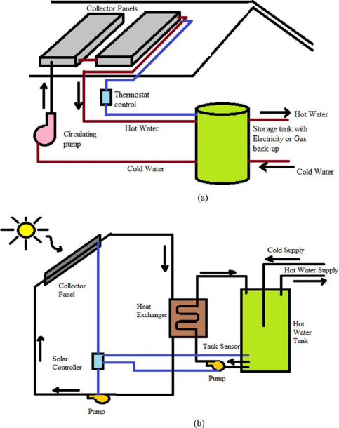 A) Active Solar Water Heating System With Direct Circulation [39