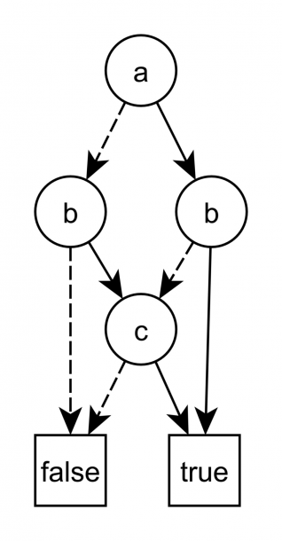 A Binary Decision Diagram For The Function (a Or B) And (b Or C