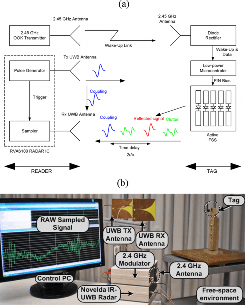 A) Block Diagram Schema And Photograph (b) Of The Experimental