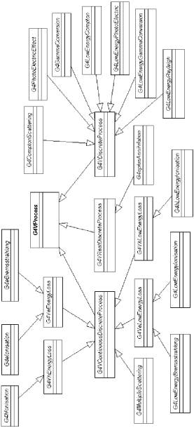 A Class Diagram Of Electromagnetic Processes, Showing How