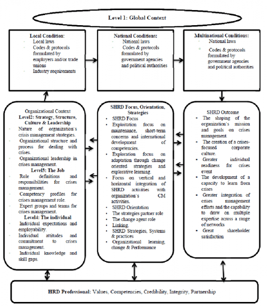 A Conceptual Framework Of Strategic Human Resources In