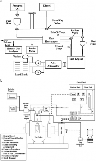 A  Schematic Diagram Of Engine Performance [80,185]  The Figure